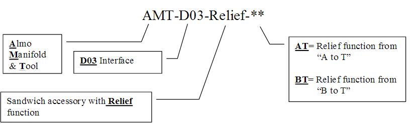 D03 Sandwich Relief Accessory - NFPA D03, CETOP3 - 5000 PSI - order code